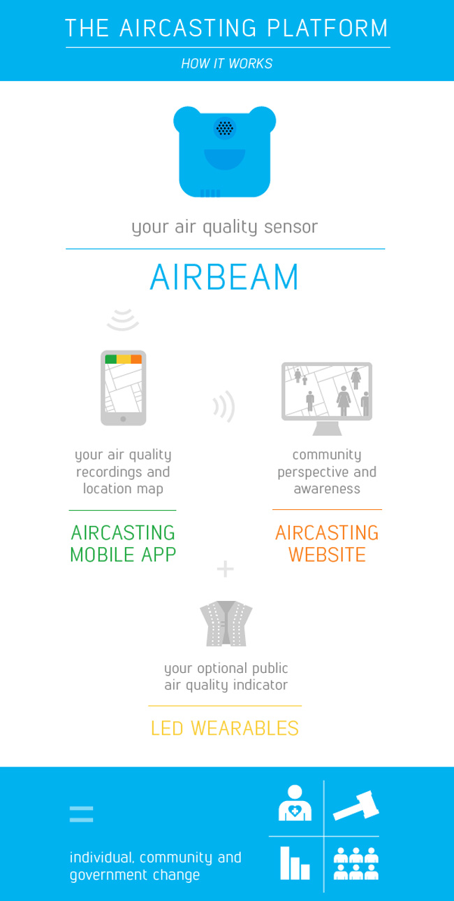Infographic showing how Aircasting works